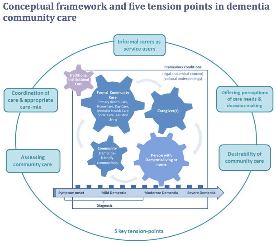5 Tension Points in Dementia Community Care