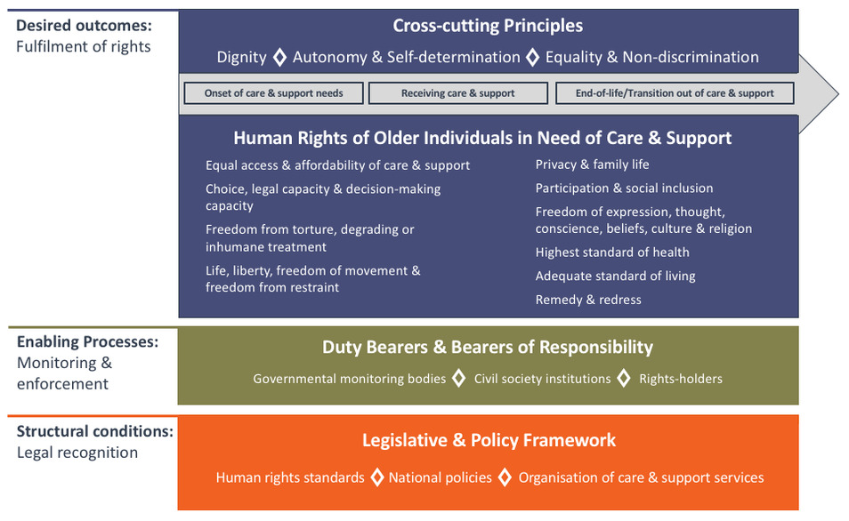 A framework for a human rights-based approach to care & support for older people
